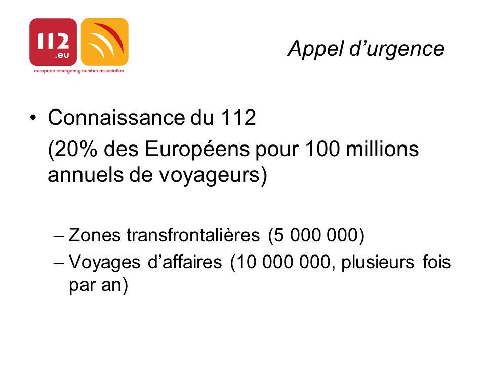 Appel durgence Connaissance du 112 (20% des Européens pour 100 millions annuels de voyageurs) –Zones transfrontalières (5 000 000) –Voyages daffaires