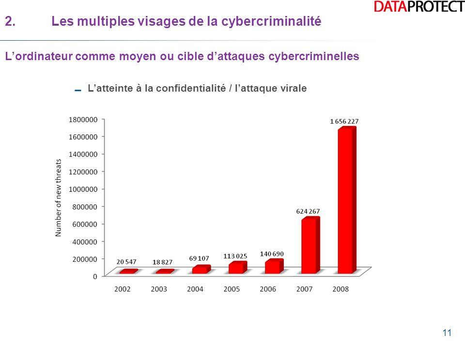 11 Latteinte à la confidentialité / lattaque virale 2.Les multiples visages de la cybercriminalité Lordinateur comme moyen ou cible dattaques cybercri