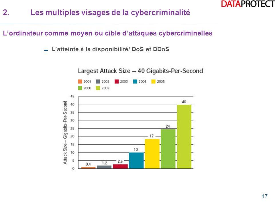 17 Latteinte à la disponibilité/ DoS et DDoS 2.Les multiples visages de la cybercriminalité Lordinateur comme moyen ou cible dattaques cybercriminelle