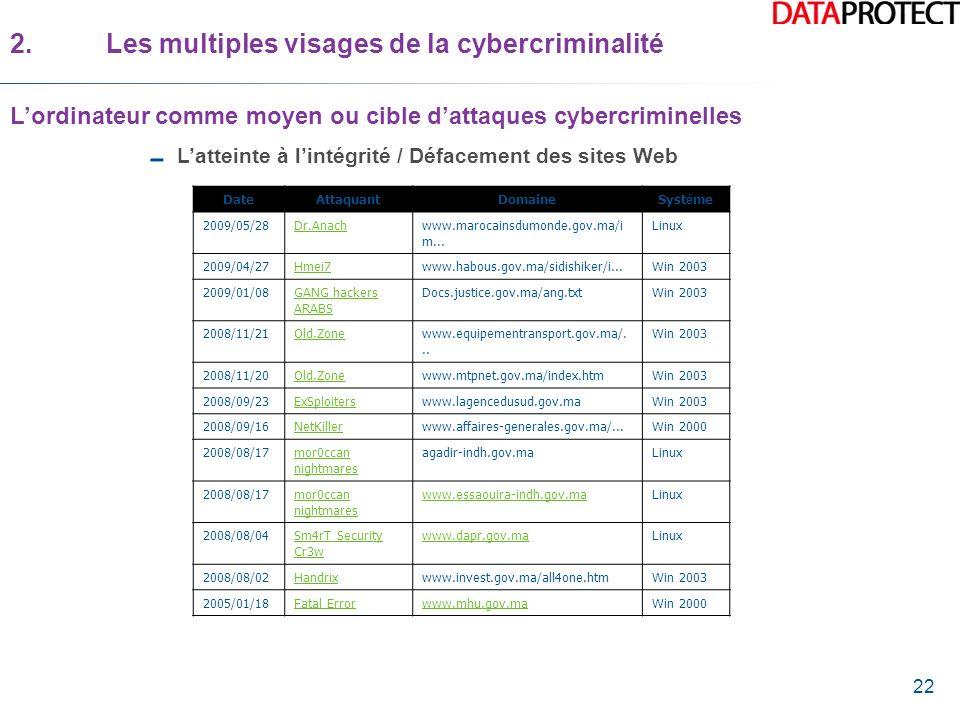 22 Latteinte à lintégrité / Défacement des sites Web 2.Les multiples visages de la cybercriminalité Lordinateur comme moyen ou cible dattaques cybercr