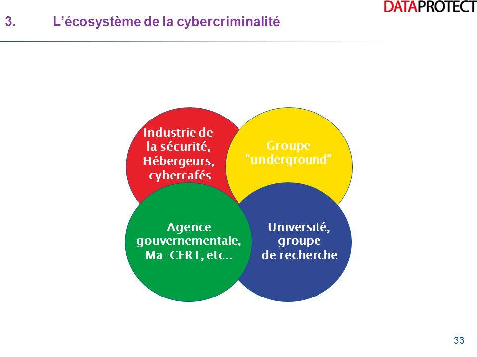 33 3.Lécosystème de la cybercriminalité Industrie de la sécurité, Hébergeurs, cybercafés Groupe underground Agence gouvernementale, Ma-CERT, etc.. Uni