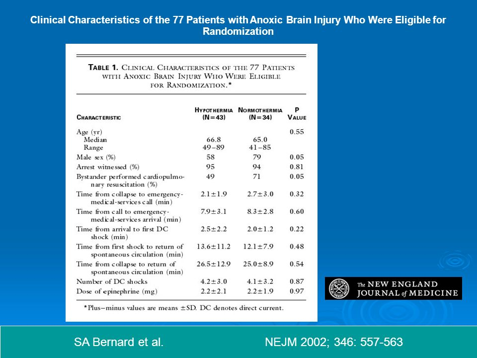Clinical Characteristics of the 77 Patients with Anoxic Brain Injury Who Were Eligible for Randomization SA Bernard et al.
