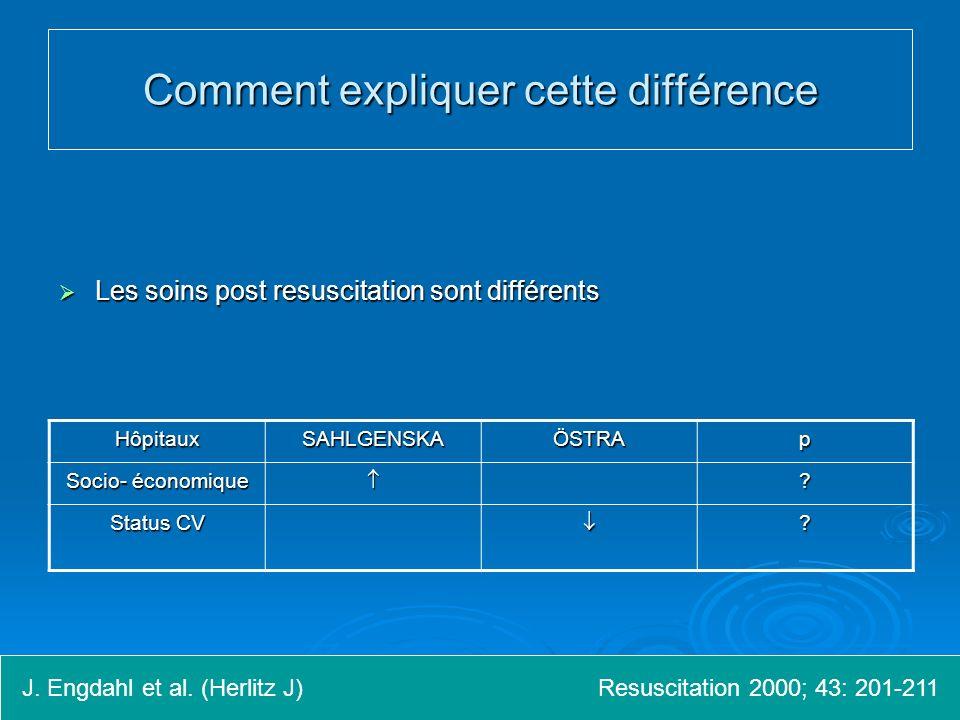Comment expliquer cette différence Les soins post resuscitation sont différents Les soins post resuscitation sont différents J.