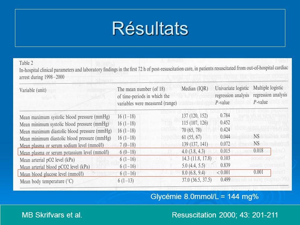 Résultats Glycémie 8.0mmol/L = 144 mg%