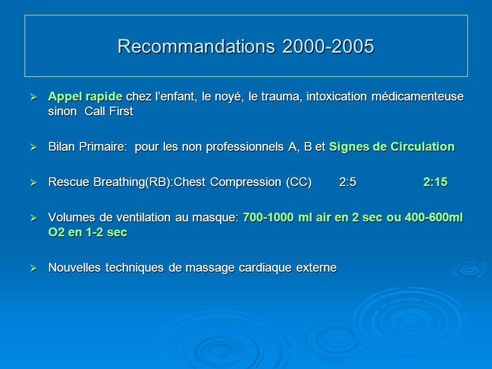Recommandations 2000-2005 Appel rapide chez lenfant, le noyé, le trauma, intoxication médicamenteuse sinon Call First Appel rapide chez lenfant, le noyé, le trauma, intoxication médicamenteuse sinon Call First Bilan Primaire: pour les non professionnels A, B et Signes de Circulation Bilan Primaire: pour les non professionnels A, B et Signes de Circulation Rescue Breathing(RB):Chest Compression (CC) 2:52:15 Rescue Breathing(RB):Chest Compression (CC) 2:52:15 Volumes de ventilation au masque: 700-1000 ml air en 2 sec ou 400-600ml O2 en 1-2 sec Volumes de ventilation au masque: 700-1000 ml air en 2 sec ou 400-600ml O2 en 1-2 sec Nouvelles techniques de massage cardiaque externe Nouvelles techniques de massage cardiaque externe