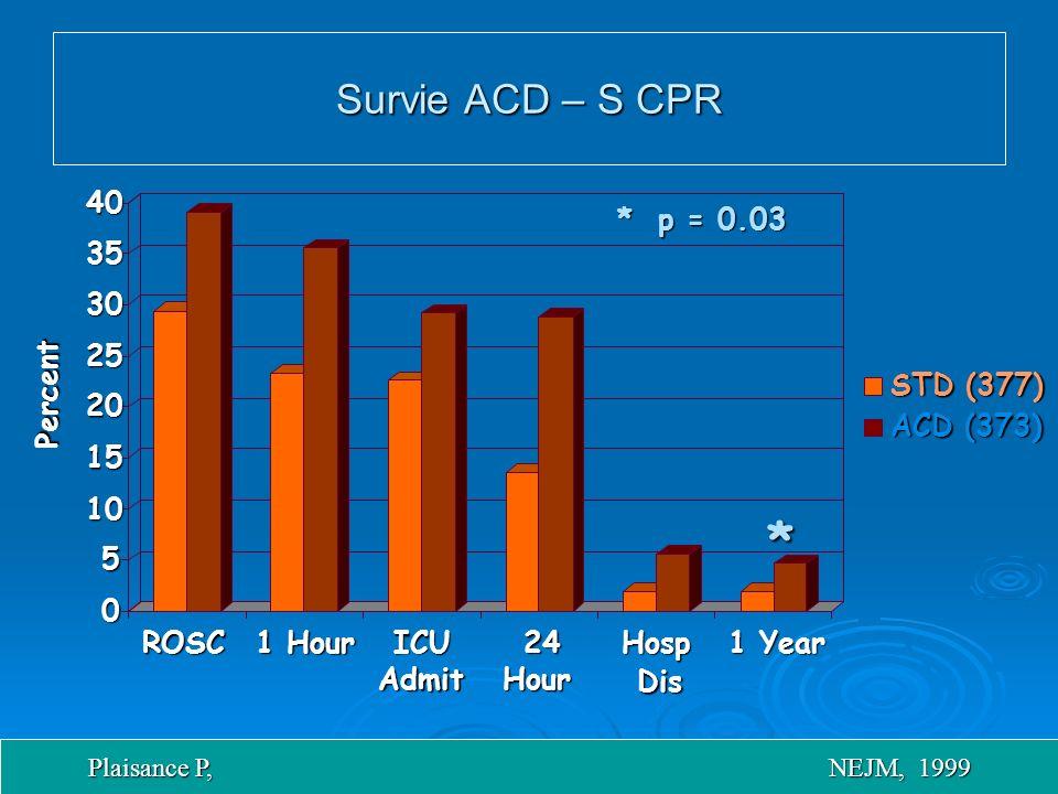 0 5 10 15 20 25 30 35 40 ROSC 1 Hour ICU Admit 24 Hour Hosp Dis 1 Year STD (377) ACD (373) Percent * * p = 0.03 Survie ACD – S CPR Plaisance P, NEJM, 1999