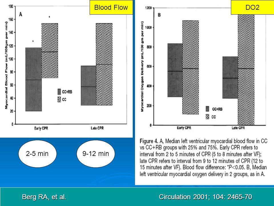 Blood FlowDO2 2-5 min9-12 min