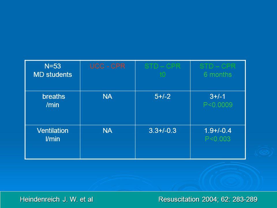 N=53 MD students UCC - CPRSTD – CPR t0 STD – CPR 6 months breaths /min NA5+/-23+/-1 P<0.0009 Ventilation l/min NA3.3+/-0.31.9+/-0.4 P<0.003 Heindenreich J.