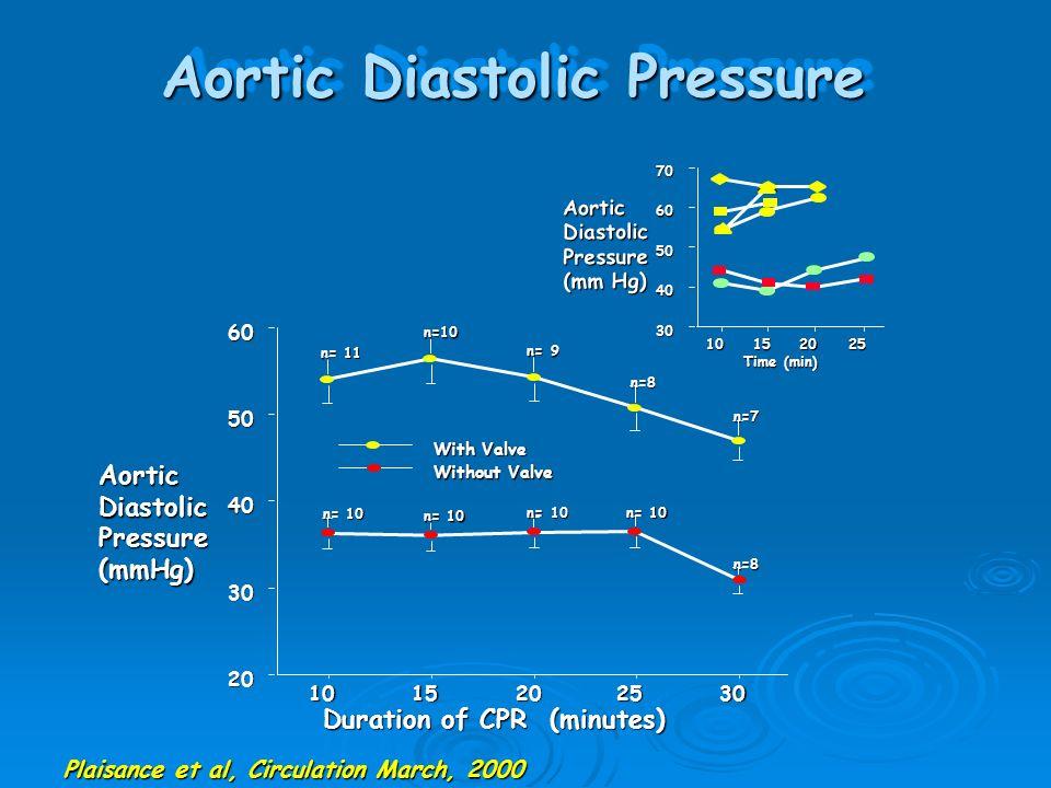Aortic Diastolic Pressure 30 40 50 60 70 10152025 Time (min) AorticDiastolicPressure (mm Hg) 20 30 40 50 60 1015202530 W ithout Valve W ith Valve n=11 n=10 n=10n=10 n=10 n=9n=8 n=8 n=7 Duration of CPR (minutes) n=10 AorticDiastolicPressure(mmHg) Plaisance et al, Circulation March, 2000