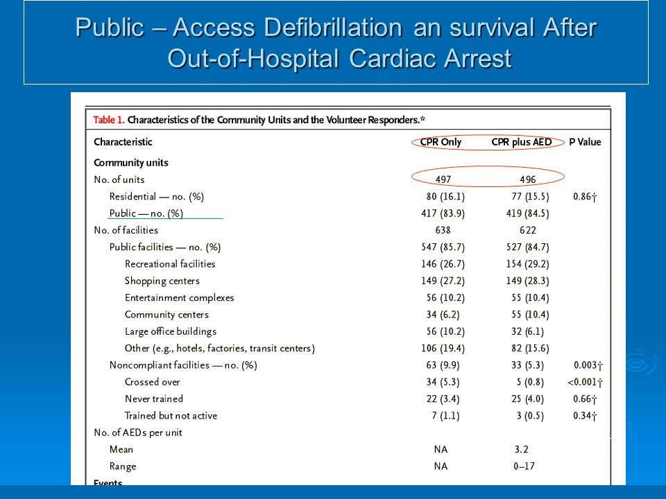 Public – Access Defibrillation an survival After Out-of-Hospital Cardiac Arrest Out-of-Hospital Cardiac Arrest