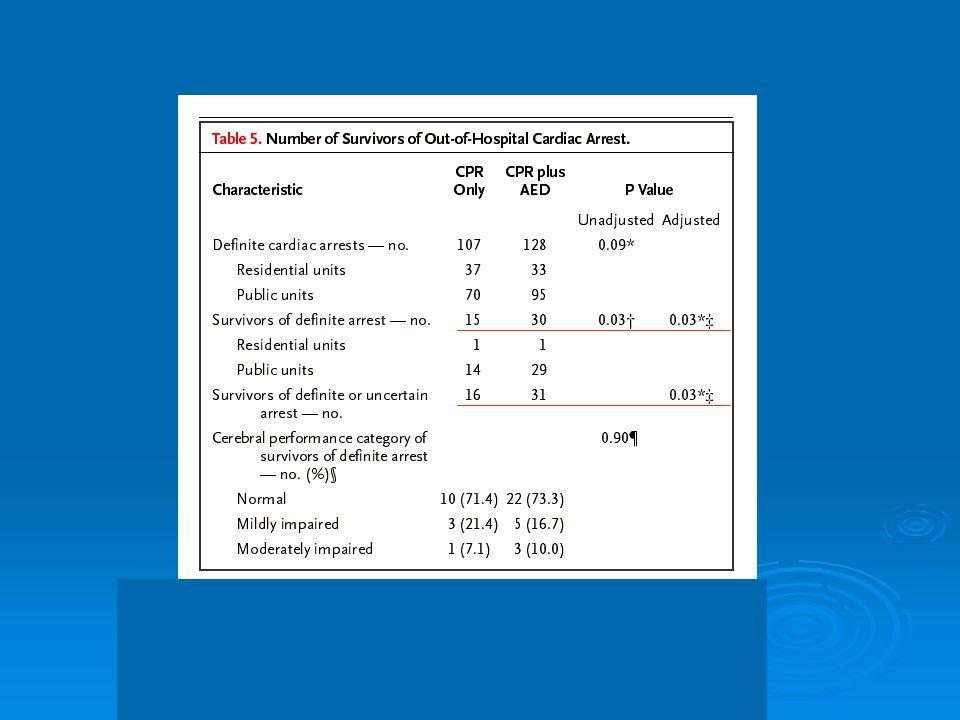 Commentaires Effet bénéfique sur le nombres de survivants dans le groupe PAD+ (X 2) Effet bénéfique sur le nombres de survivants dans le groupe PAD+ (X 2) Mais Mais 11015 volontaires formés RCP et DEA 11015 volontaires formés RCP et DEA 2095 DEA 2095 DEA 1822 alertes 1822 alertes 260 AC dont 260 AC dont 128 dorigine cardiaque 128 dorigine cardiaque 30 Survivants à la sortie de lhôpital 30 Survivants à la sortie de lhôpital