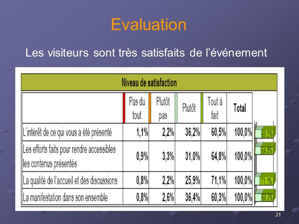 21 Evaluation Les visiteurs sont très satisfaits de lévénement