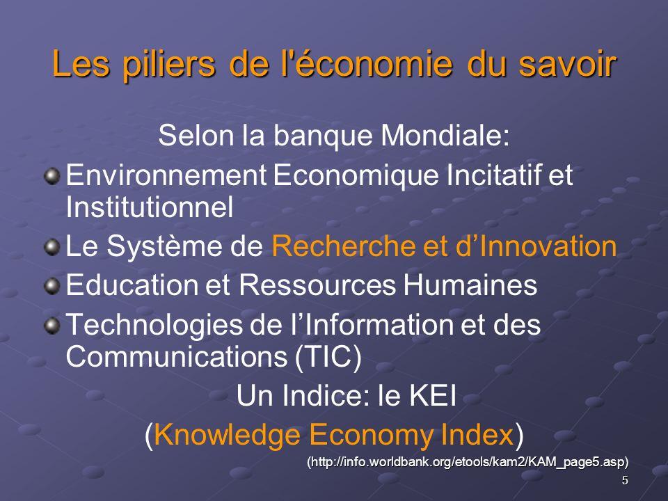 5 Les piliers de l'économie du savoir Selon la banque Mondiale: Environnement Economique Incitatif et Institutionnel Le Système de Recherche et dInnov