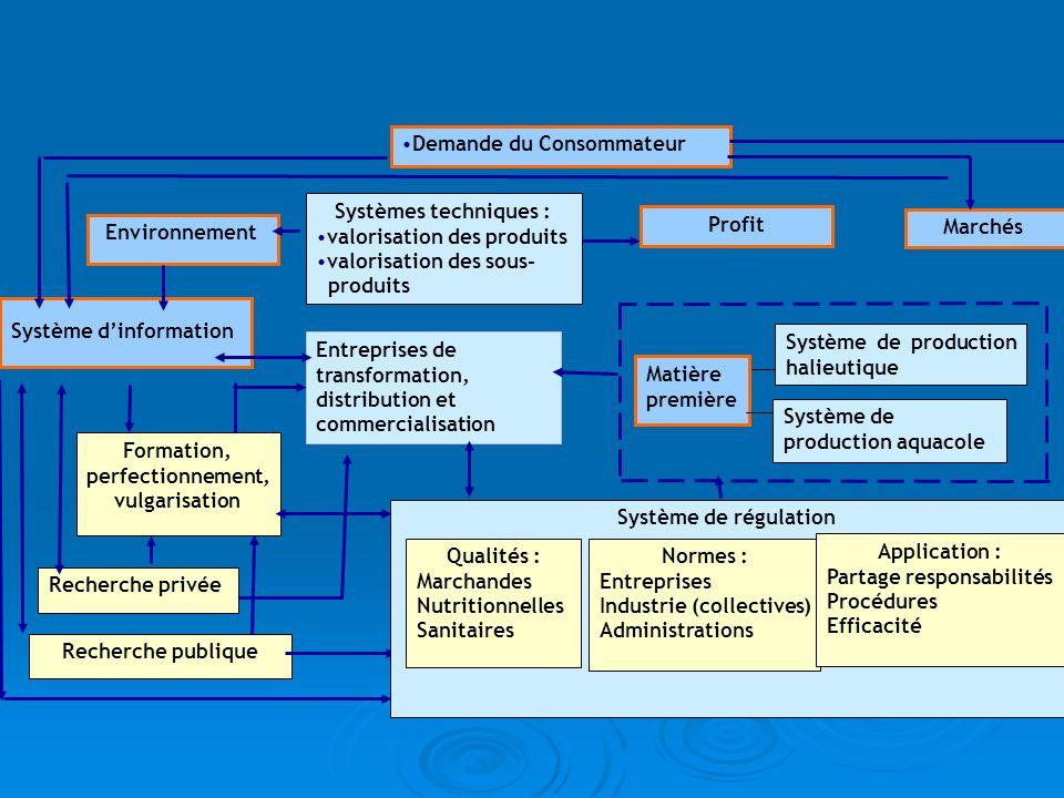 Environnement Entreprises de transformation, distribution et commercialisation Demande du Consommateur Recherche publique Recherche privée Formation,