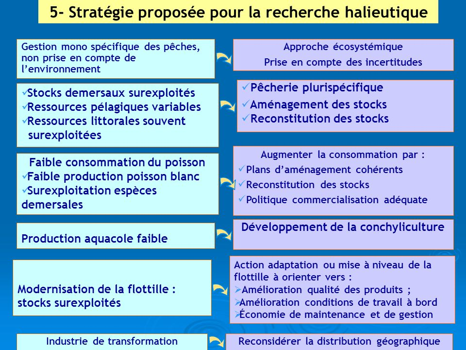 5- Stratégie proposée pour la recherche halieutique Stocks demersaux surexploités Ressources pélagiques variables Ressources littorales souvent surexp