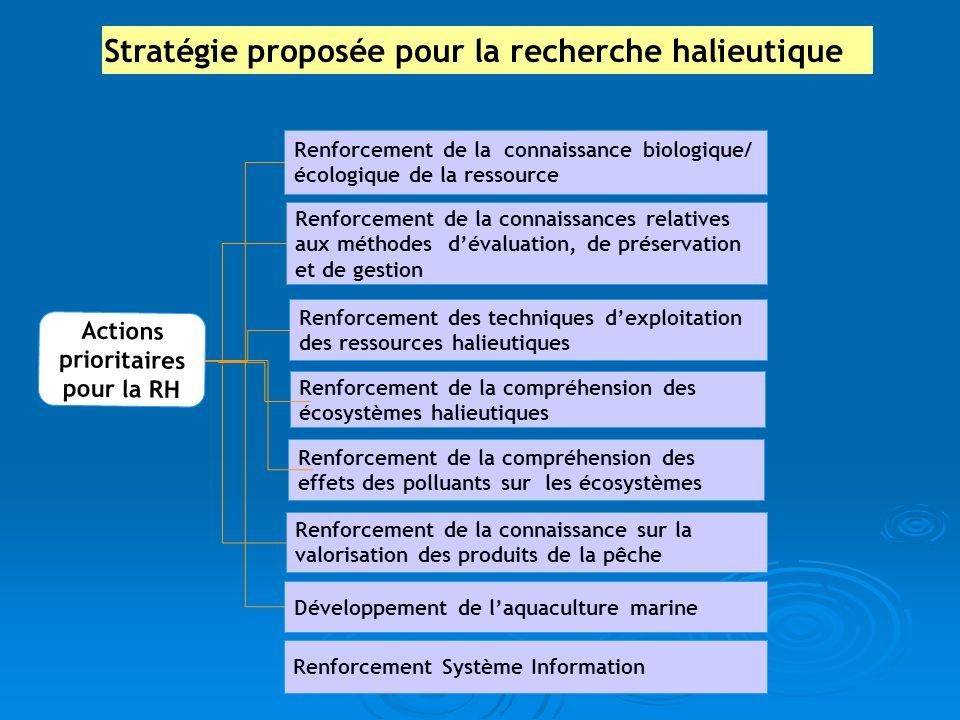 Renforcement de la connaissance biologique/ écologique de la ressource Renforcement des techniques dexploitation des ressources halieutiques Actions p