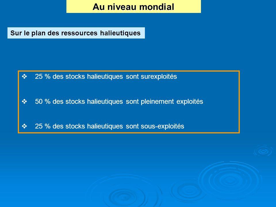 Au niveau mondial Sur le plan des ressources halieutiques 25 % des stocks halieutiques sont surexploités 50 % des stocks halieutiques sont pleinement