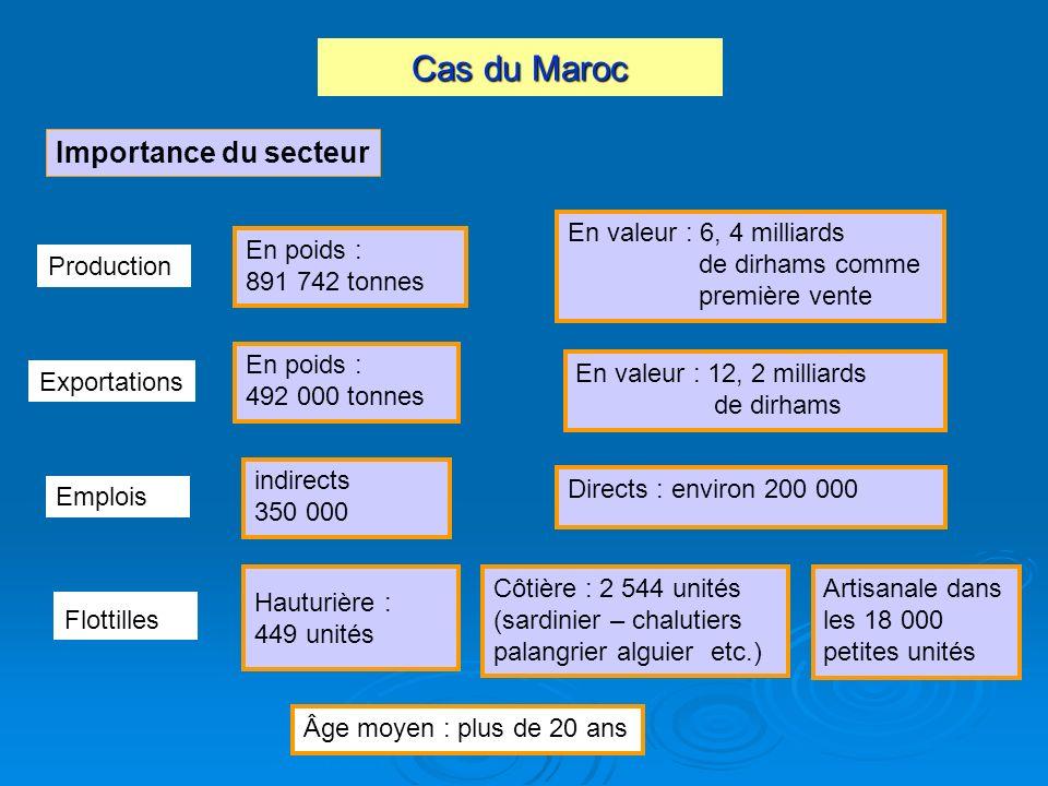 Cas du Maroc Importance du secteur Production En poids : 891 742 tonnes Côtière : 2 544 unités (sardinier – chalutiers palangrier alguier etc.) Export