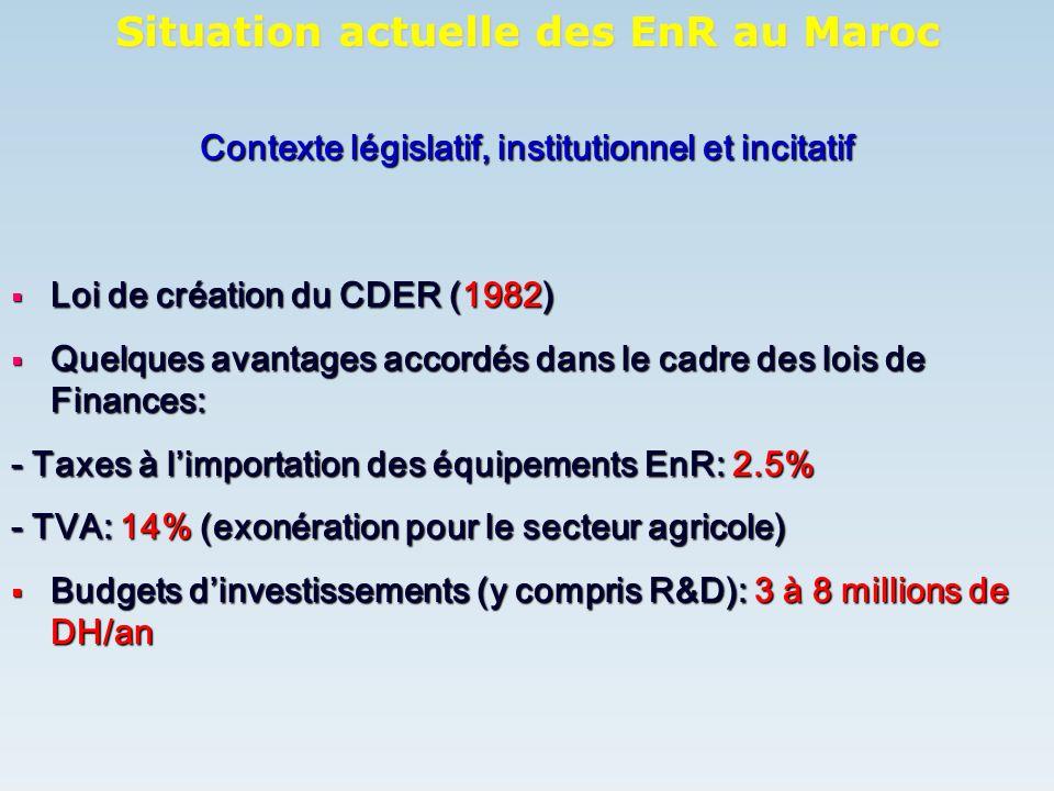 Contexte législatif, institutionnel et incitatif Loi de création du CDER (1982) Loi de création du CDER (1982) Quelques avantages accordés dans le cad