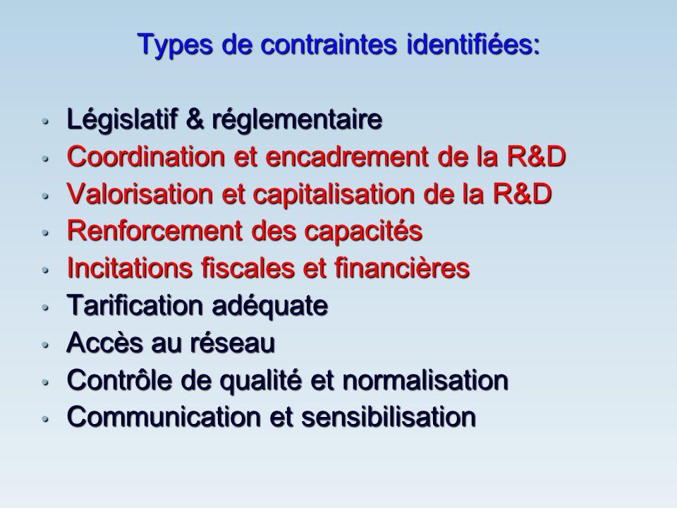 Types de contraintes identifiées: Législatif & réglementaire Législatif & réglementaire Coordination et encadrement de la R&D Coordination et encadrem