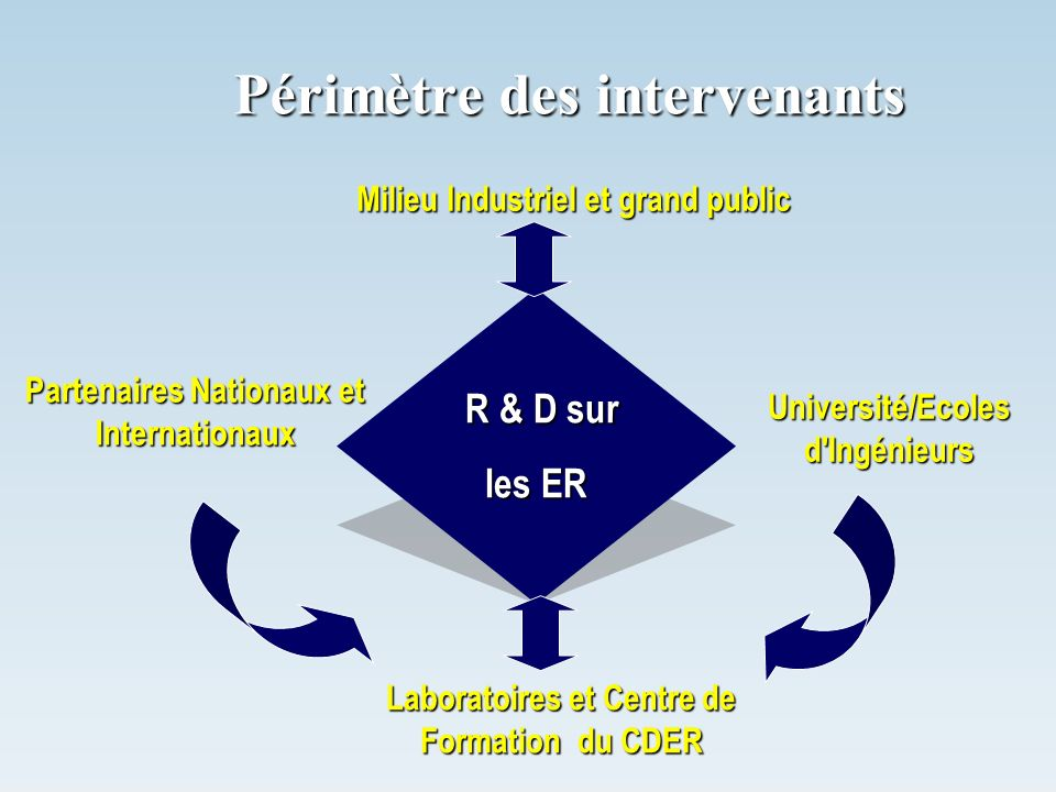 Périmètre des intervenants Université/Ecoles d'Ingénieurs Milieu Industriel et grand public Laboratoires et Centre de Formation du CDER Partenaires Na
