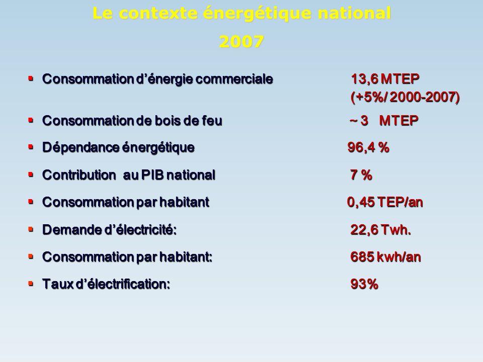 Consommation dénergie commerciale 13,6 MTEP (+5%/ 2000-2007) Consommation dénergie commerciale 13,6 MTEP (+5%/ 2000-2007) Consommation de bois de feu