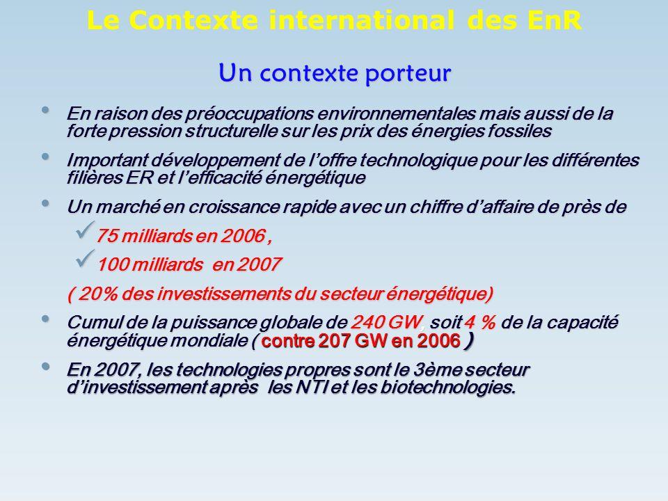 CONTRIBUTION DES RENOUVELABLES 2007 (Gwh) Application Capacité installée Productible électrique ou équiv Solaire PV9 MW16,3 Solaire Th160 000 m285,66 Eolien124 MW460 Biomasse3 000 m30.26 MCH150 kW1.3 T o t a l563,52 Contribution de la GH: 1318 Gwh Contribution de la GH: 1318 Gwh Productible des EnR :1730 GWh 8 % du bilan électrique national 8 % du bilan électrique national 4% du bilan énergétique ~ bilan mondiale 4% du bilan énergétique ~ bilan mondiale Situation actuelle des EnR au Maroc Source: CDER/MENAREC4 Damas, juiin 2007