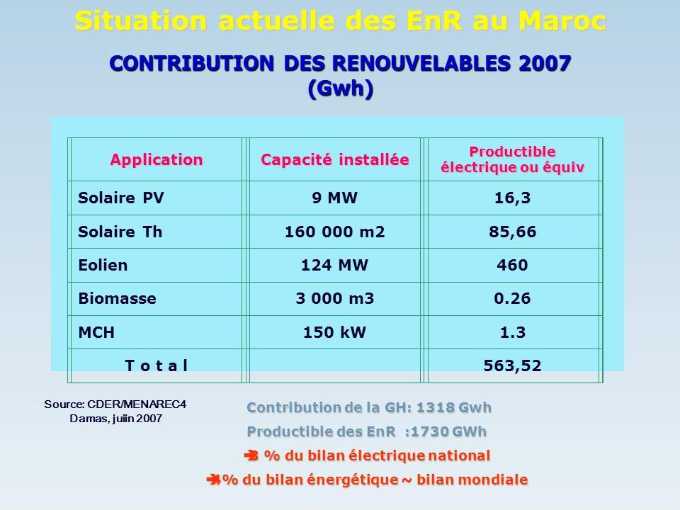 Contexte législatif, institutionnel et incitatif Loi de création du CDER (1982) Loi de création du CDER (1982) Quelques avantages accordés dans le cadre des lois de Finances: Quelques avantages accordés dans le cadre des lois de Finances: - Taxes à limportation des équipements EnR: 2.5% - TVA: 14% (exonération pour le secteur agricole) Budgets dinvestissements (y compris R&D): 3 à 8 millions de DH/an Budgets dinvestissements (y compris R&D): 3 à 8 millions de DH/an Situation actuelle des EnR au Maroc