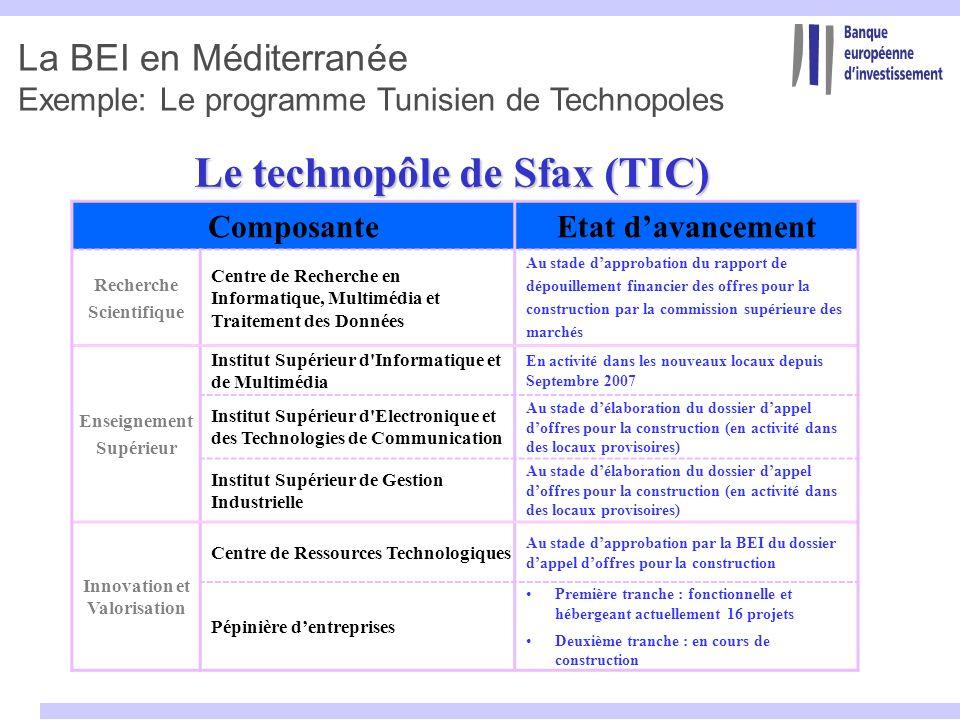 La BEI en Méditerranée Exemple: Le programme Tunisien de Technopoles Le technopôle de Sfax (TIC) ComposanteEtat davancement Recherche Scientifique Cen