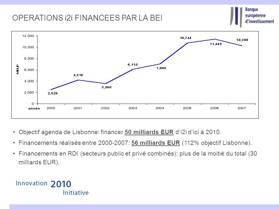 OPERATIONS i2i FINANCEES PAR LA BEI Objectif agenda de Lisbonne: financer 50 milliards EUR di2i dici à 2010. Financements réalisés entre 2000-2007: 56