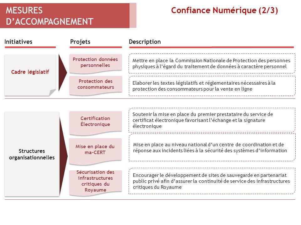 MESURES DACCOMPAGNEMENT Confiance Numérique (2/3) Plan Impact - Stratégie nationale pour le développement de la société de linformation et de léconomi