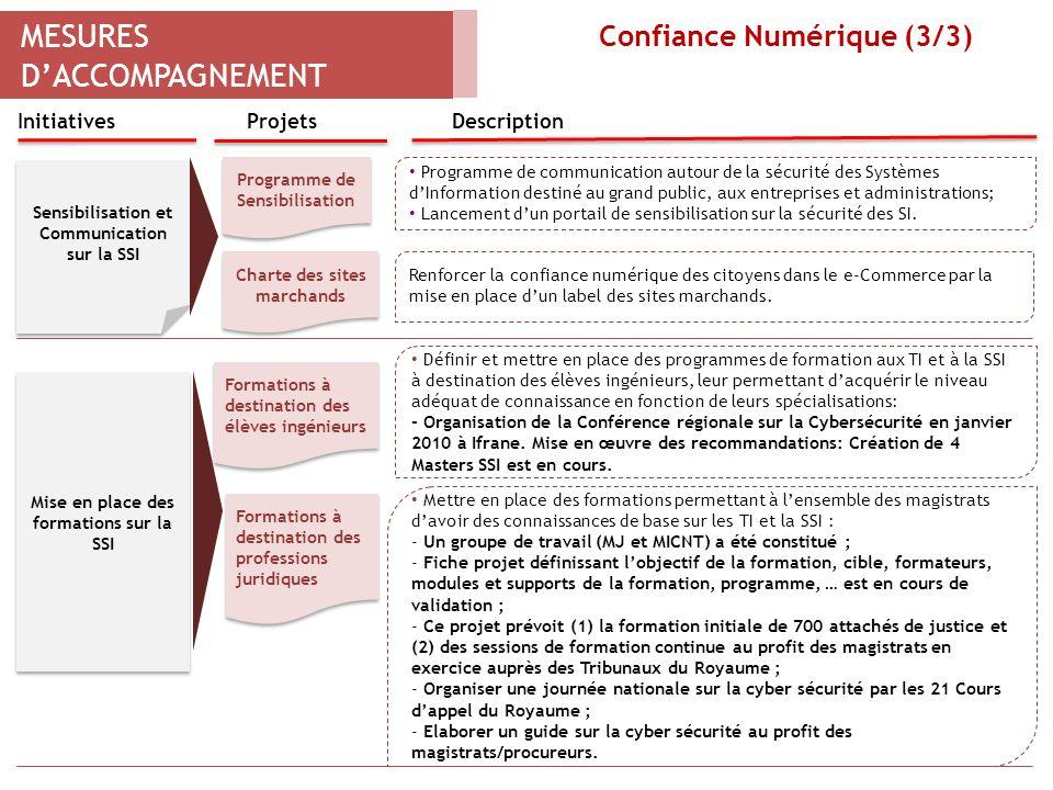 MESURES DACCOMPAGNEMENT Confiance Numérique (3/3) 6 ProjetsDescriptionInitiatives Mise en place des formations sur la SSI Formations à destination des