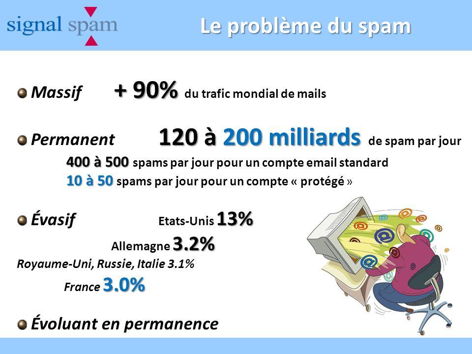 Le problème du spam + 90% Massif + 90% du trafic mondial de mails 120 à 200 milliards Permanent 120 à 200 milliards de spam par jour 400 à 500 400 à 500 spams par jour pour un compte email standard 10 à 50 10 à 50 spams par jour pour un compte « protégé » 13% Évasif Etats-Unis 13% 3.2% Allemagne 3.2% Royaume-Uni, Russie, Italie 3.1% 3.0% France 3.0% Évoluant en permanence