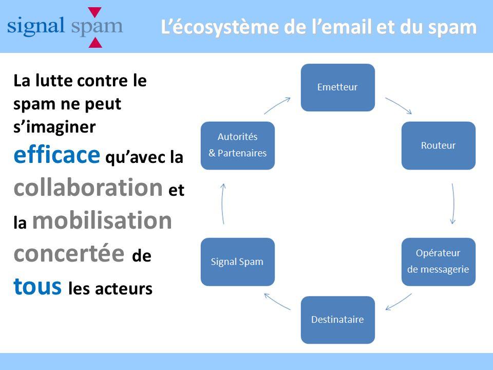 Lécosystème de lemail et du spam La lutte contre le spam ne peut simaginer efficace quavec la collaboration et la mobilisation concertée de tous les acteurs