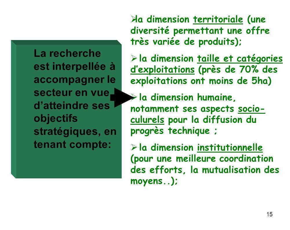 15 la dimension territoriale (une diversité permettant une offre très variée de produits); la dimension taille et catégories dexploitations (près de 7