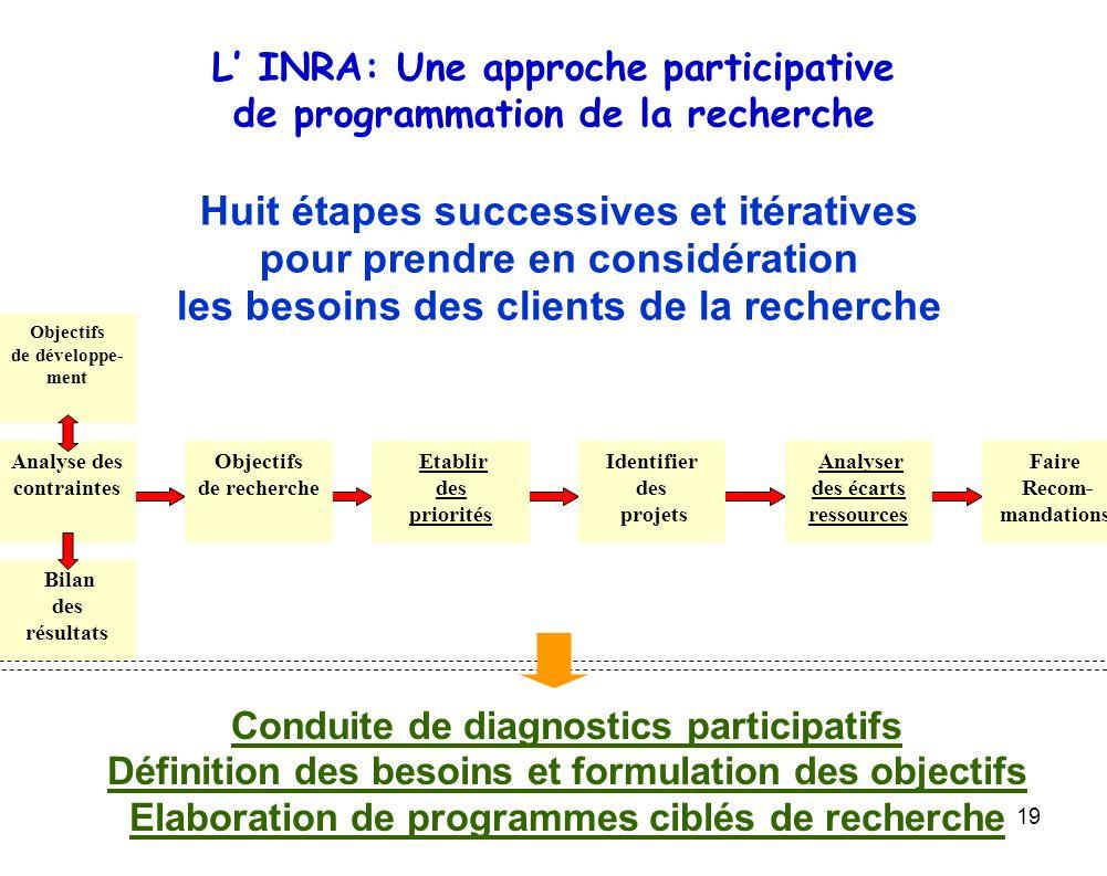 19 L INRA: Une approche participative de programmation de la recherche Huit étapes successives et itératives pour prendre en considération les besoins
