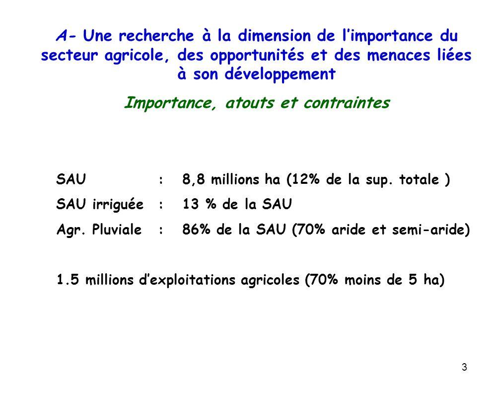 3 SAU : 8,8 millions ha (12% de la sup. totale ) SAU irriguée: 13 % de la SAU Agr. Pluviale: 86% de la SAU (70% aride et semi-aride) 1.5 millions dexp