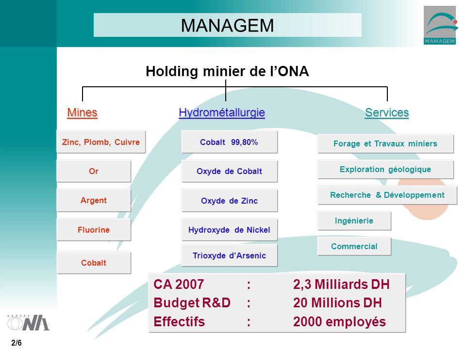 Holding minier de lONA MANAGEM MinesHydrométallurgieServices Zinc, Plomb, Cuivre Or Argent Fluorine Cobalt Cobalt 99,80% Oxyde de Cobalt Hydroxyde de Nickel Trioxyde dArsenic Forage et Travaux miniers Exploration géologique Recherche & Développement Ingénierie Commercial CA 2007 : 2,3 Milliards DH Budget R&D : 20 Millions DH Effectifs : 2000 employés 2/6 Oxyde de Zinc