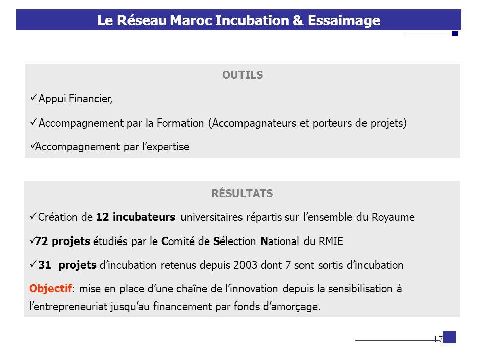 17 OUTILS Appui Financier, Accompagnement par la Formation (Accompagnateurs et porteurs de projets) Accompagnement par lexpertise Le Réseau Maroc Incu