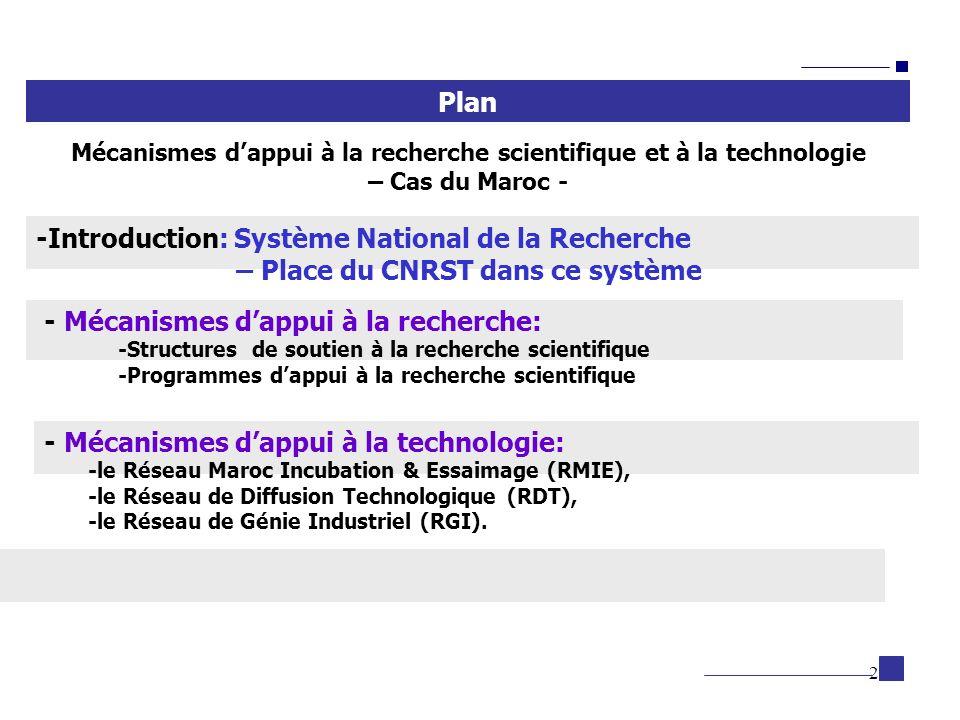 3 Système National de la Recherche autres Départements Ministériels MENESFCRS ACADEMIE Hassan II Sciences et Techniques ETAT GOUVERNEMENT Comité Permanent Interministériel de la Recherche Scientifique et du Développement technologique Universités Etablissements de formation des cadres Etablissements Publics de recherche Privé CNRST Académie Hassan II des Sciences et Techniques