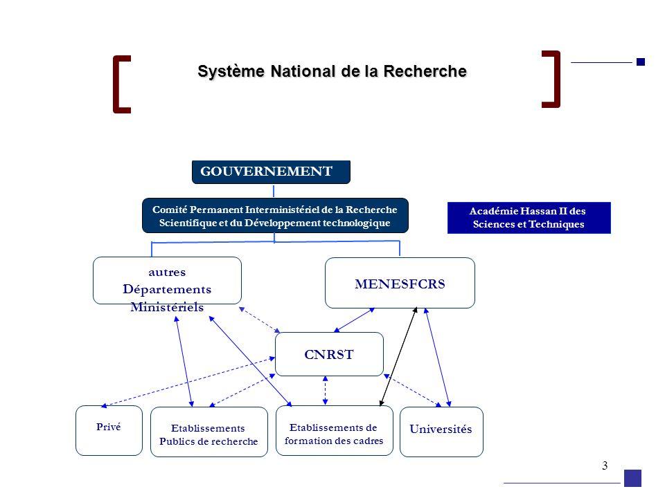 3 Système National de la Recherche autres Départements Ministériels MENESFCRS ACADEMIE Hassan II Sciences et Techniques ETAT GOUVERNEMENT Comité Perma