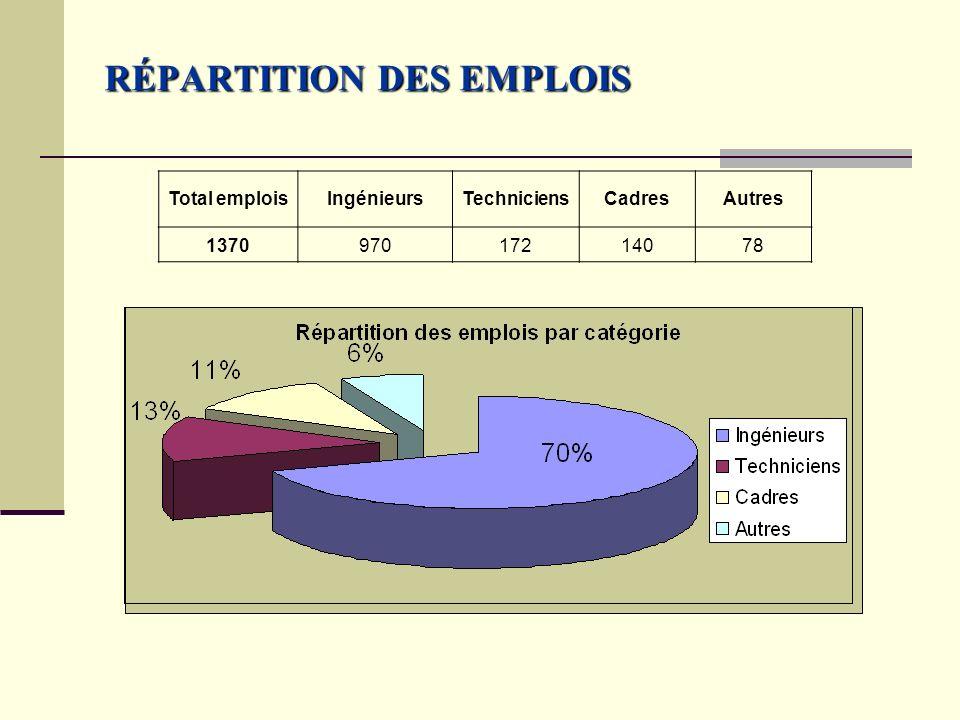 RÉPARTITION DES EMPLOIS Total emploisIngénieursTechniciensCadresAutres 137097017214078