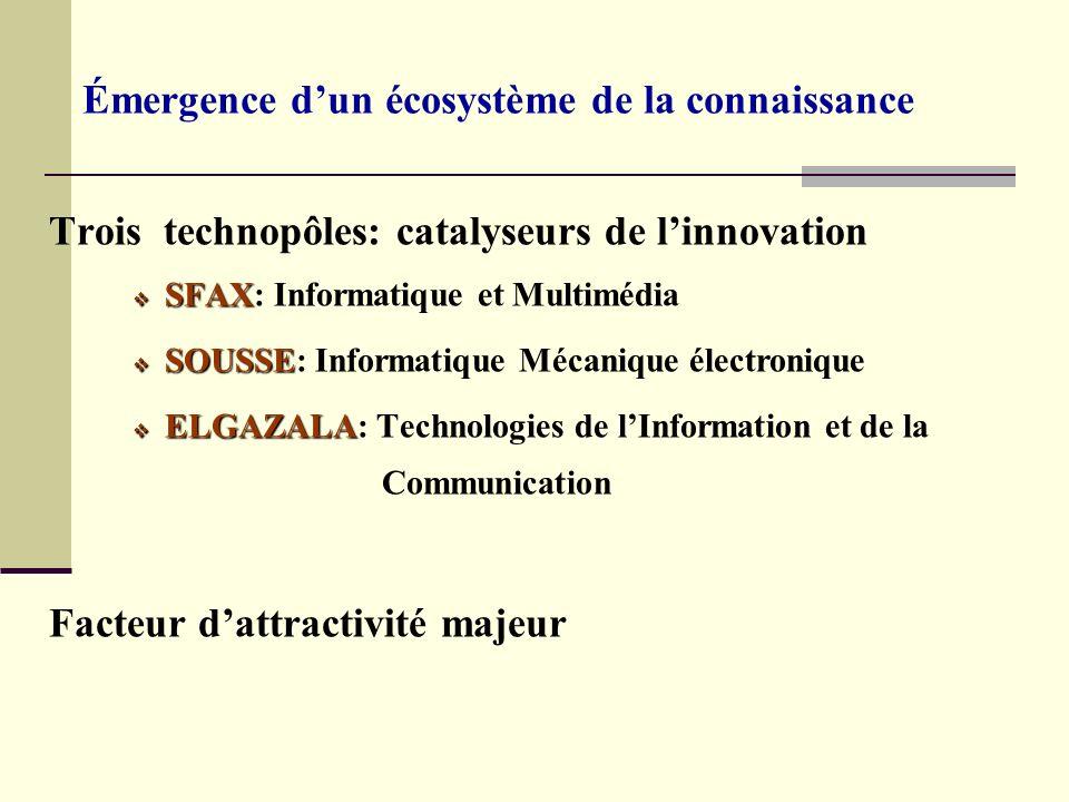 Émergence dun écosystème de la connaissance Trois technopôles: catalyseurs de linnovation SFAX SFAX: Informatique et Multimédia SOUSSE SOUSSE: Informa