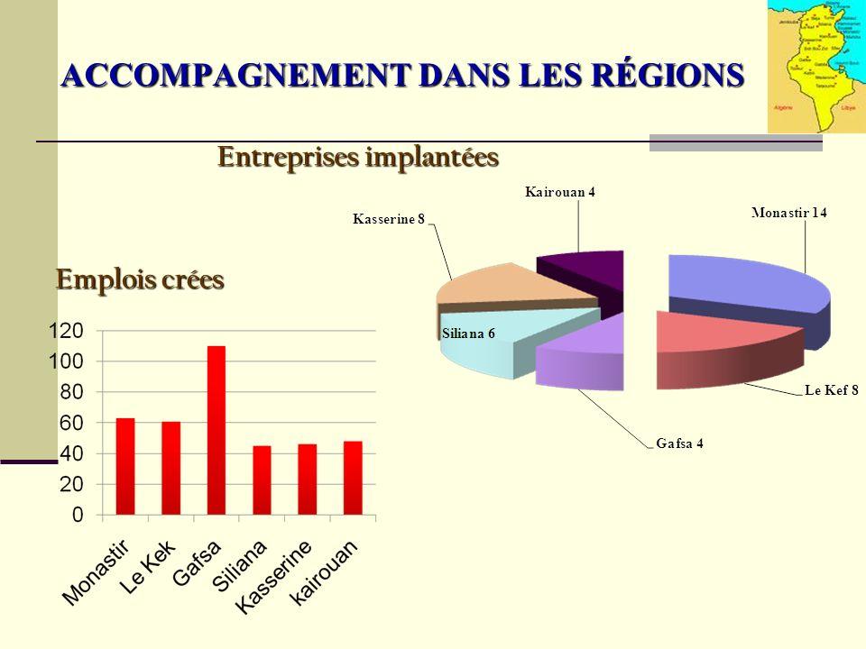 Entreprises implantées Emplois crées ACCOMPAGNEMENT DANS LES RÉGIONS