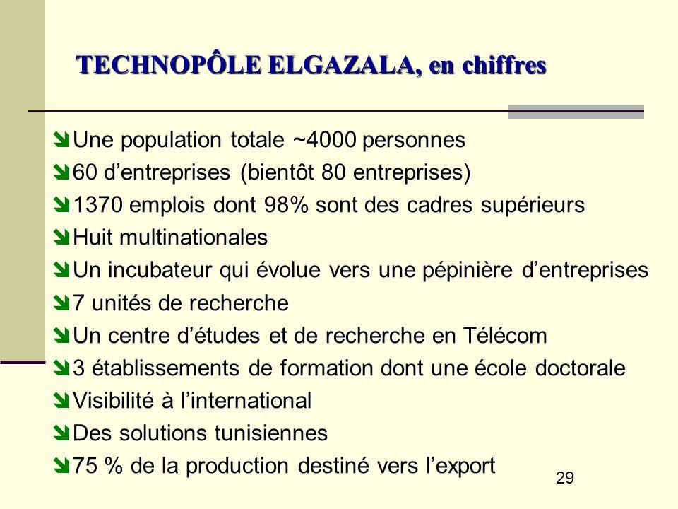 29 TECHNOPÔLE ELGAZALA, en chiffres Une population totale ~4000 personnes Une population totale ~4000 personnes 60 dentreprises (bientôt 80 entreprise