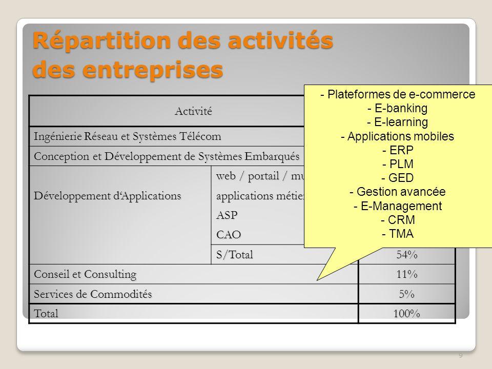 9 ActivitéPourcentage Ingénierie Réseau et Systèmes Télécom 12% Conception et Développement de Systèmes Embarqués 18% web / portail / multimédia 18% D