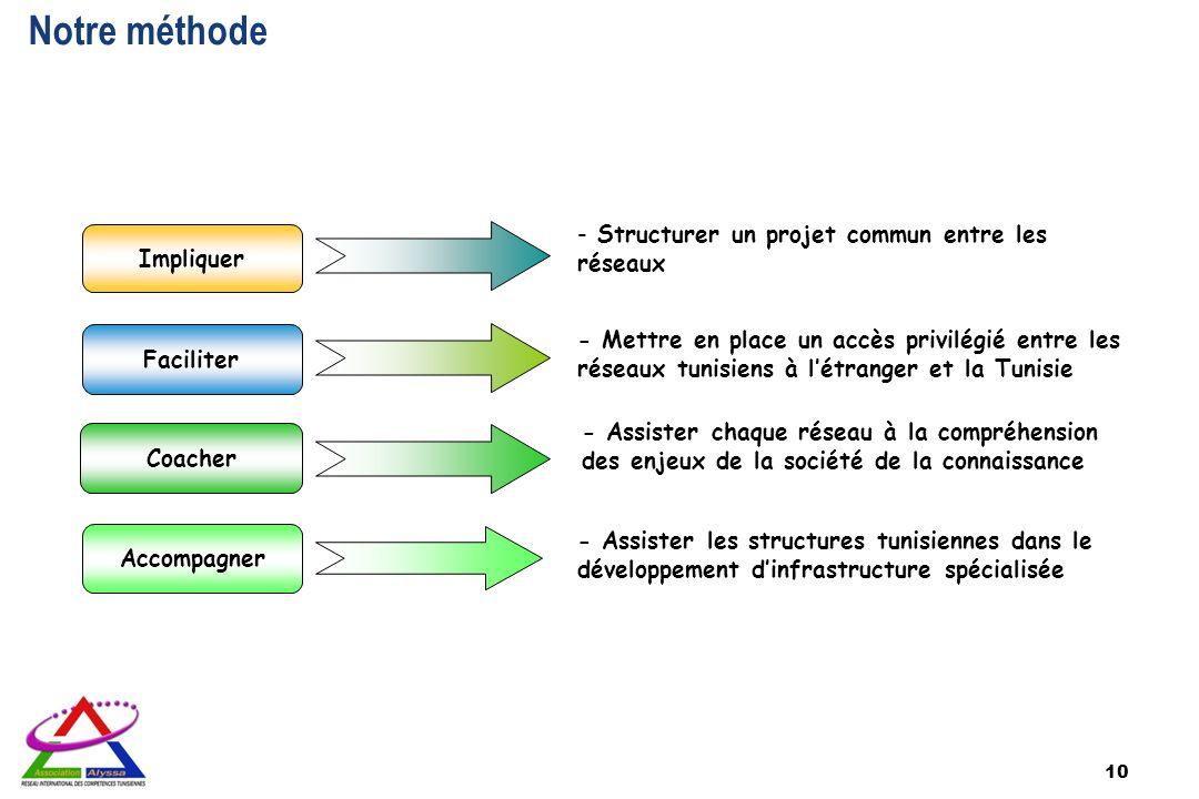10 Notre méthode Impliquer Faciliter Accompagner Coacher - Assister les structures tunisiennes dans le développement dinfrastructure spécialisée - Ass