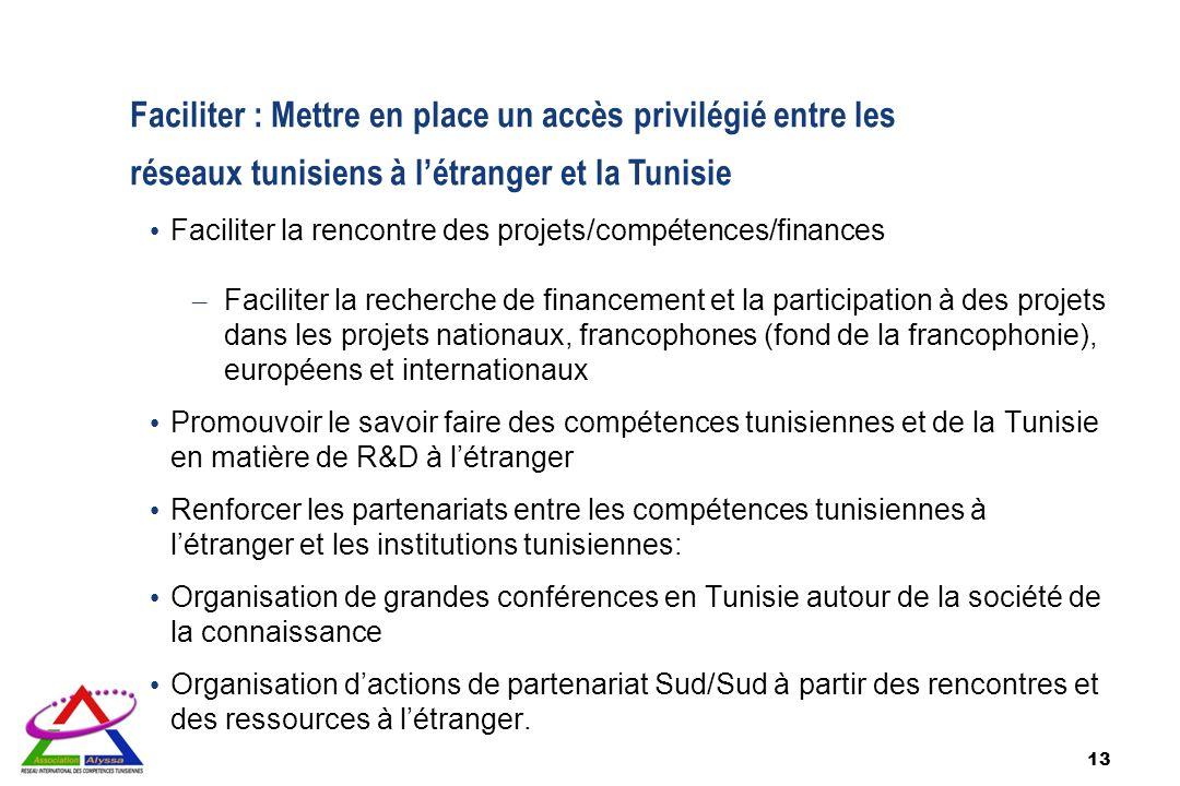 13 Faciliter : Mettre en place un accès privilégié entre les réseaux tunisiens à létranger et la Tunisie Faciliter la rencontre des projets/compétence
