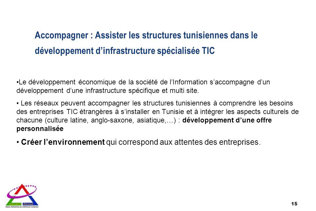 15 Accompagner : Assister les structures tunisiennes dans le développement dinfrastructure spécialisée TIC Le développement économique de la société d