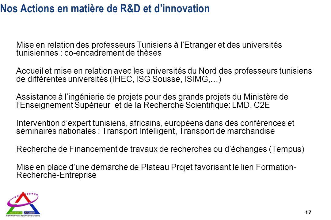 Nos Actions en matière de R&D et dinnovation Mise en relation des professeurs Tunisiens à lEtranger et des universités tunisiennes : co-encadrement de